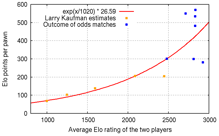 Elo Win Probability Calculator